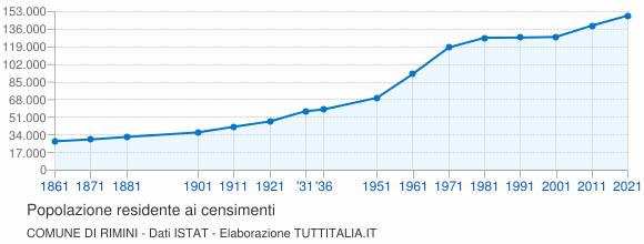Grafico andamento storico popolazione Comune di Rimini
