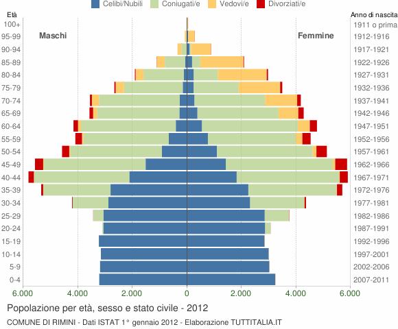 Grafico Popolazione per età, sesso e stato civile Comune di Rimini