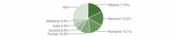 Grafico cittadinanza stranieri - Vezzano sul Crostolo 2019