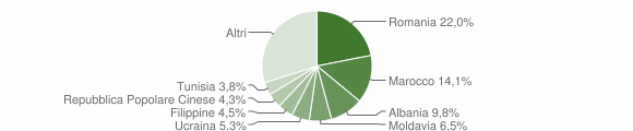 Grafico cittadinanza stranieri - Zola Predosa 2012