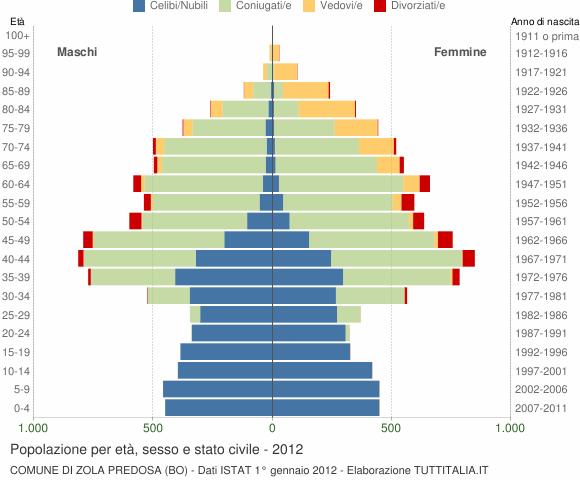 Grafico Popolazione per età, sesso e stato civile Comune di Zola Predosa (BO)