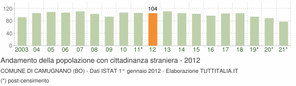 Grafico andamento popolazione stranieri Comune di Camugnano (BO)