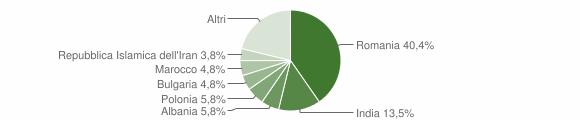 Grafico cittadinanza stranieri - Camugnano 2012