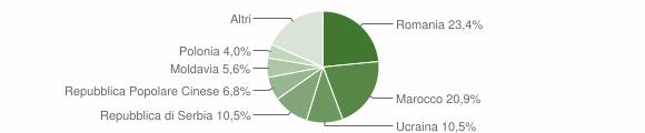 Grafico cittadinanza stranieri - Mesola 2019