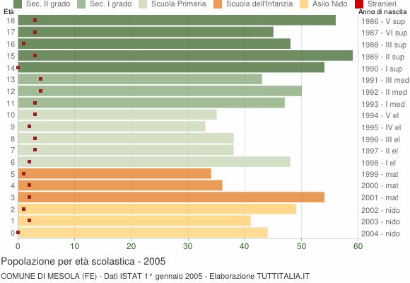 Grafico Popolazione in età scolastica - Mesola 2005