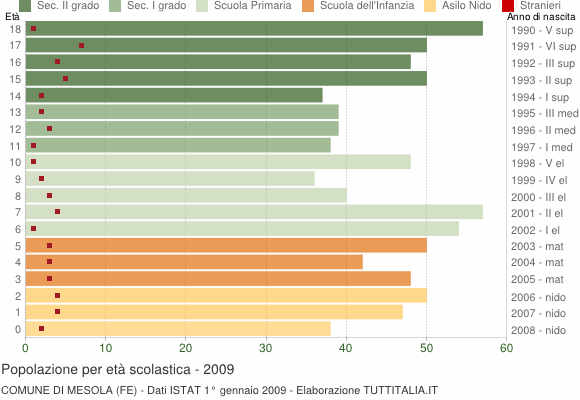 Grafico Popolazione in età scolastica - Mesola 2009
