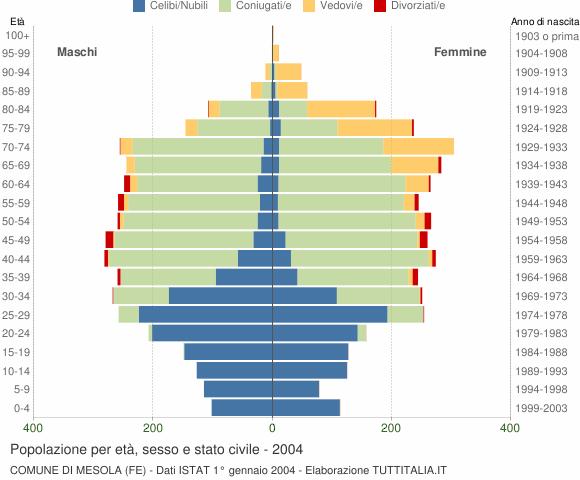 Grafico Popolazione per età, sesso e stato civile Comune di Mesola (FE)