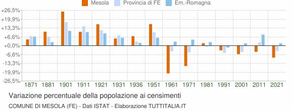 Grafico variazione percentuale della popolazione Comune di Mesola (FE)