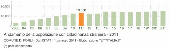 Grafico andamento popolazione stranieri Comune di Forlì