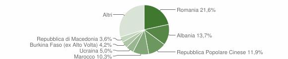 Grafico cittadinanza stranieri - Forlì 2015
