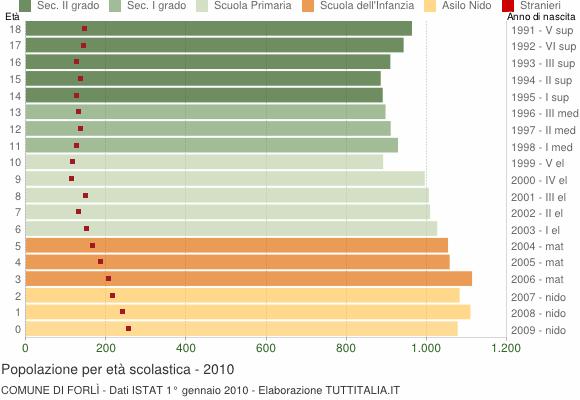 Grafico Popolazione in età scolastica - Forlì 2010