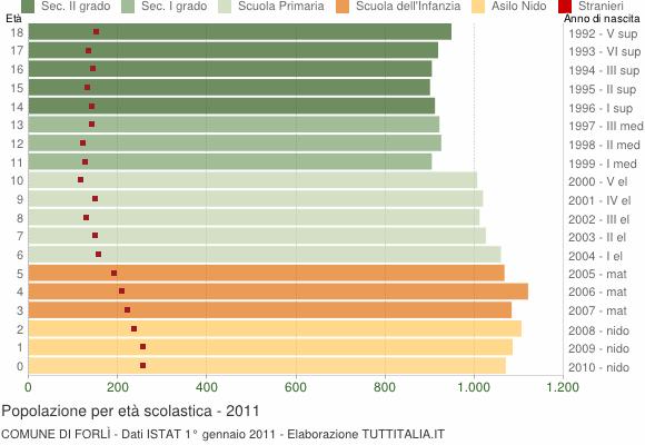 Grafico Popolazione in età scolastica - Forlì 2011