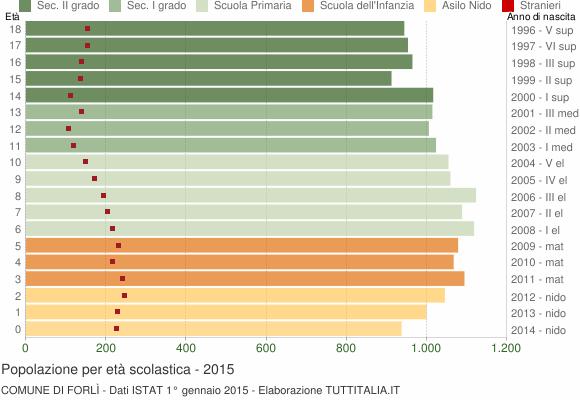 Grafico Popolazione in età scolastica - Forlì 2015
