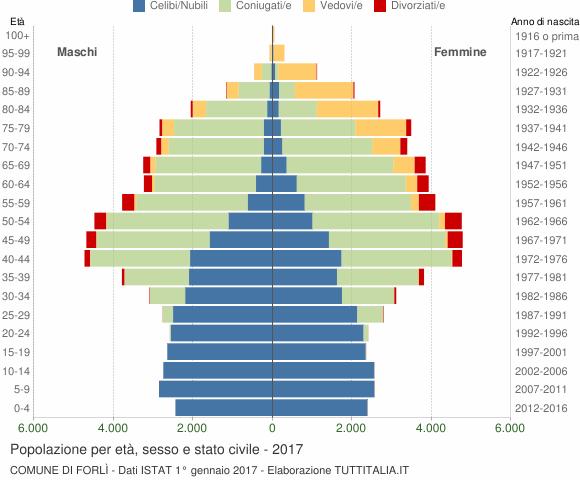 Grafico Popolazione per età, sesso e stato civile Comune di Forlì