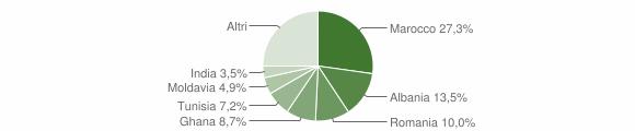 Grafico cittadinanza stranieri - Fornovo di Taro 2019