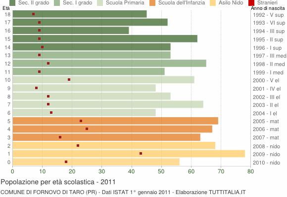 Grafico Popolazione in età scolastica - Fornovo di Taro 2011