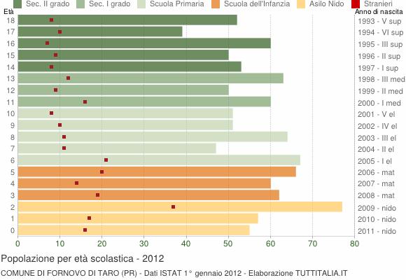 Grafico Popolazione in età scolastica - Fornovo di Taro 2012