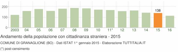 Grafico andamento popolazione stranieri Comune di Granaglione (BO)