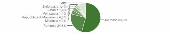 Grafico cittadinanza stranieri - Granaglione 2015