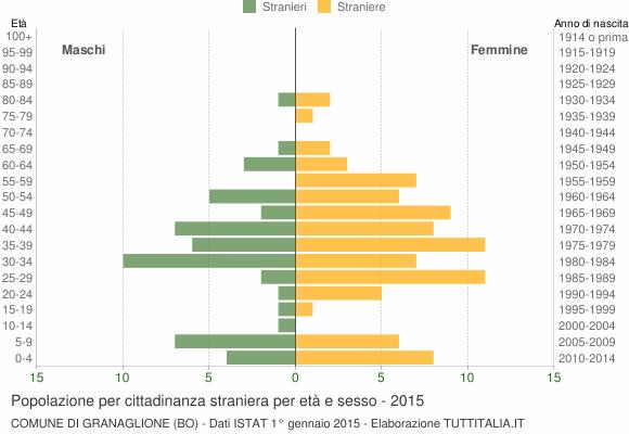 Grafico cittadini stranieri - Granaglione 2015