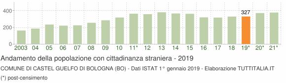 Grafico andamento popolazione stranieri Comune di Castel Guelfo di Bologna (BO)