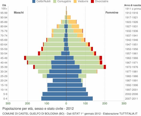 Grafico Popolazione per età, sesso e stato civile Comune di Castel Guelfo di Bologna (BO)