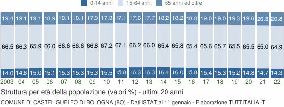 Grafico struttura della popolazione Comune di Castel Guelfo di Bologna (BO)