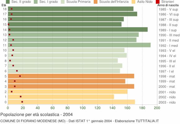 Grafico Popolazione in età scolastica - Fiorano Modenese 2004