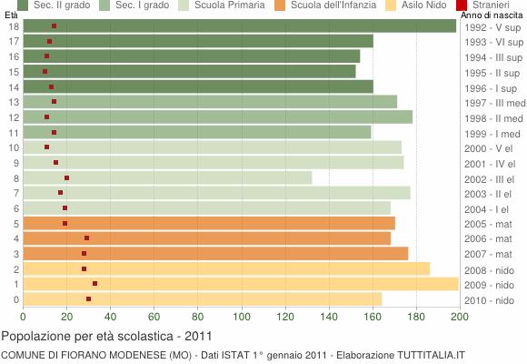 Grafico Popolazione in età scolastica - Fiorano Modenese 2011