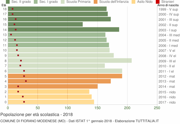 Grafico Popolazione in età scolastica - Fiorano Modenese 2018