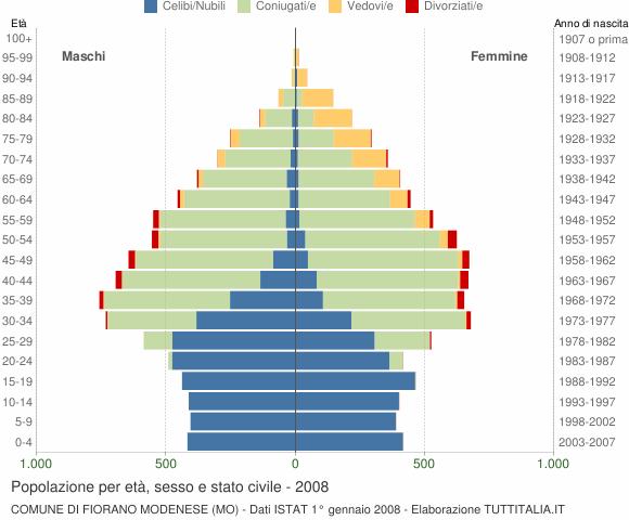 Grafico Popolazione per età, sesso e stato civile Comune di Fiorano Modenese (MO)