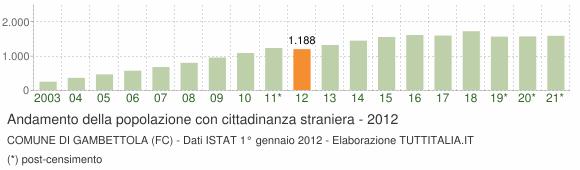 Grafico andamento popolazione stranieri Comune di Gambettola (FC)