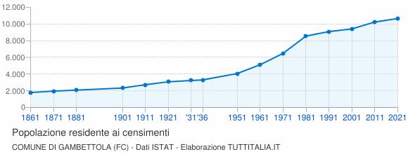 Grafico andamento storico popolazione Comune di Gambettola (FC)