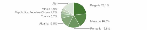 Grafico cittadinanza stranieri - Gambettola 2012