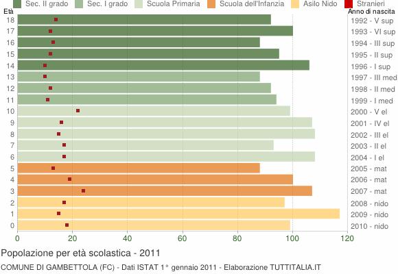 Grafico Popolazione in età scolastica - Gambettola 2011