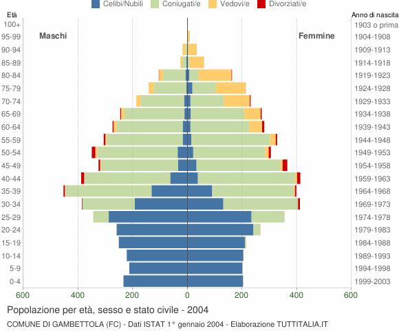 Grafico Popolazione per età, sesso e stato civile Comune di Gambettola (FC)
