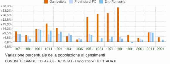 Grafico variazione percentuale della popolazione Comune di Gambettola (FC)
