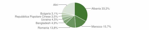 Grafico cittadinanza stranieri - Gatteo 2016