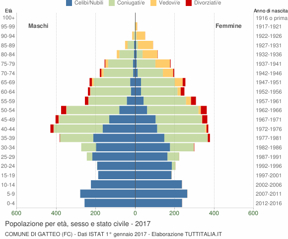 Grafico Popolazione per età, sesso e stato civile Comune di Gatteo (FC)