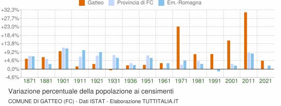 Grafico variazione percentuale della popolazione Comune di Gatteo (FC)