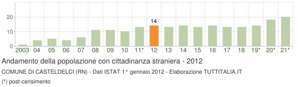 Grafico andamento popolazione stranieri Comune di Casteldelci (RN)
