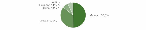 Grafico cittadinanza stranieri - Casteldelci 2012