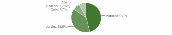 Grafico cittadinanza stranieri - Casteldelci 2013