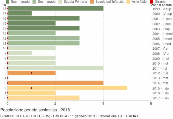 Grafico Popolazione in età scolastica - Casteldelci 2018