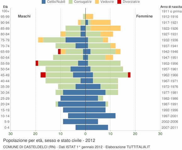 Grafico Popolazione per età, sesso e stato civile Comune di Casteldelci (RN)