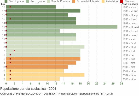 Grafico Popolazione in età scolastica - Pievepelago 2004
