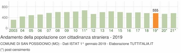 Grafico andamento popolazione stranieri Comune di San Possidonio (MO)