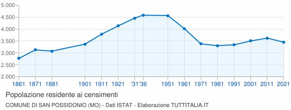 Grafico andamento storico popolazione Comune di San Possidonio (MO)