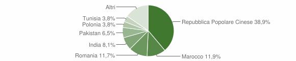 Grafico cittadinanza stranieri - San Possidonio 2019