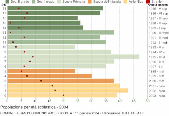 Grafico Popolazione in età scolastica - San Possidonio 2004